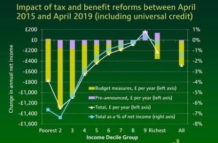 Impact of tax and benefit reforms